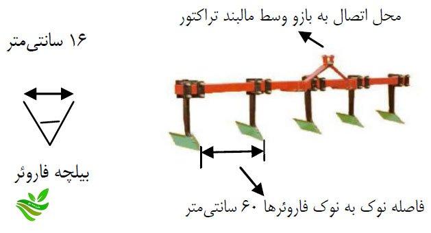 دستور العمل اصلاح شیوه کشت غلات پاییزه