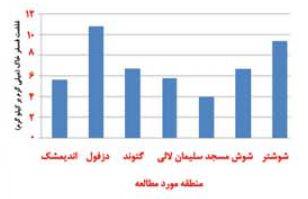 نمودار غلظت فسفر در برخی خاک های شمال استان خوزستان