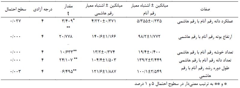جدول ۱- مقایسه میانگین دو به دو صفات مختلف در لاین جدید و رقم هاشمی در پنج شهرستان مختلف با استفاده از آزمون t دو طرفه