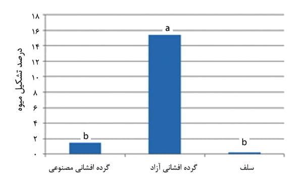 اثر نوع گرده افشای کنترل شده بر درصد تشکیل میوه رقم عدلی