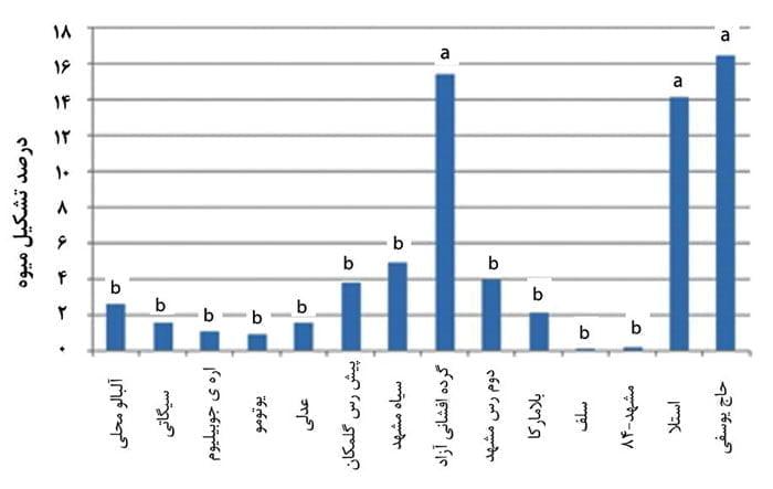 اثر برخی ارقام گرده دهنده بر درصد تشکیل میوه رقم عدلی