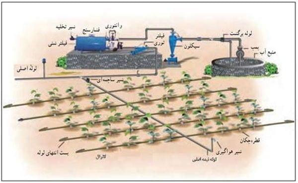 نمایی از اجزای مختلف یک سیستم آبیاری قطره ای