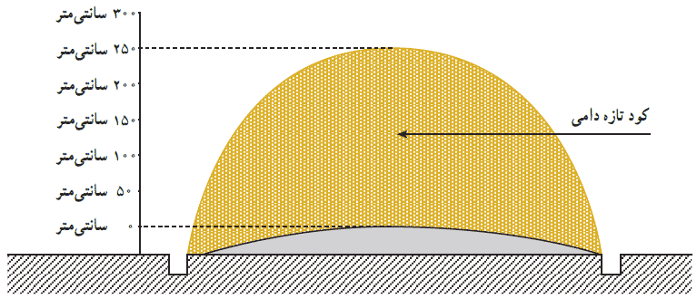 حداکثر ارتفاع توده کود دامی