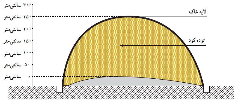 پوشش دادن توده کود با یک لایه خاک