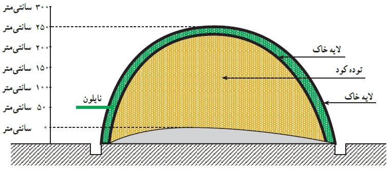 پوشش دادن کود با دو لایه خاک و یک لایه نایلون