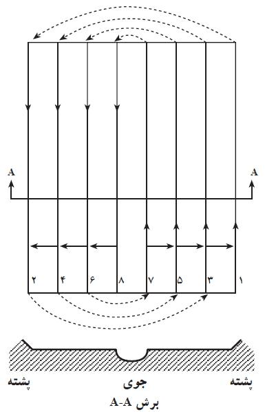 نقشه شخم