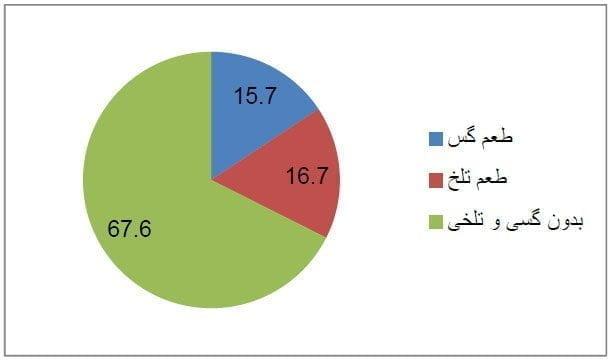 درصد فراوانی سلایق حسی افراد در ارتباط با طعم چای